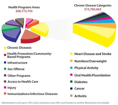 health promotion essay diabetes